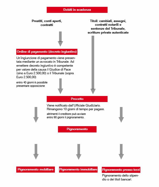 regolazione debiti 1