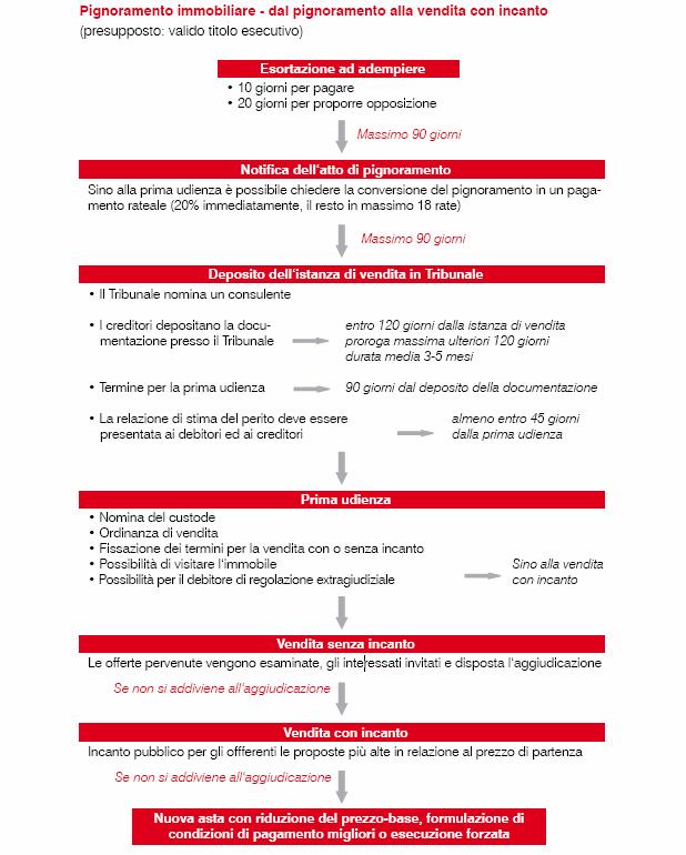 Schemi di procedure per la regolazione dei debiti in scadenza