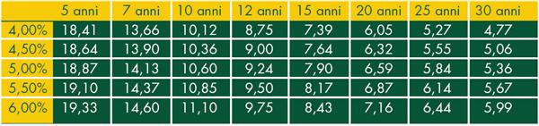 Piano di ammortamento del mutuo alla francese con tasso fisso - parte 2.a