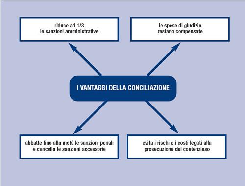 vantaggi-conciliazione-figura.png