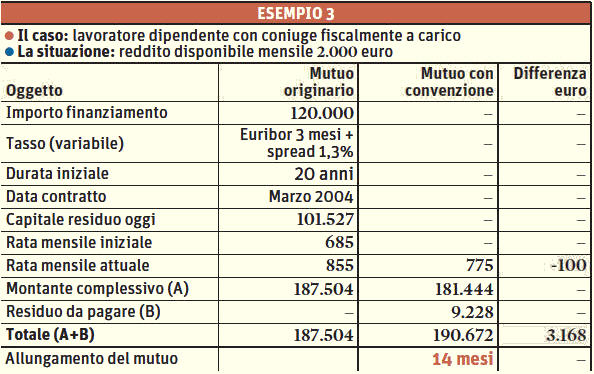 la convenienza della rinegoziazione secondo la Convenzione ABI Governo dipende dal reddito