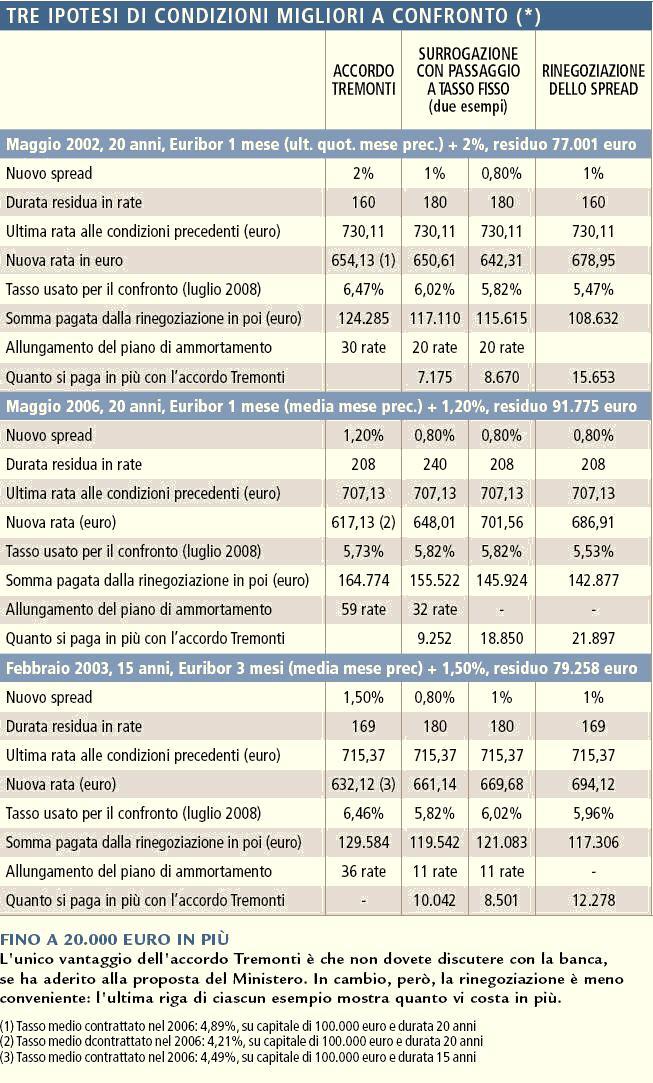 confronto fra rinegoziazione Tremonti, rinegoziazione Bersani e portabilita' o surroga a tasso fisso