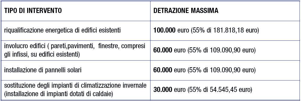 detrazione massima agevolazioni fiscali per ristrutturazione