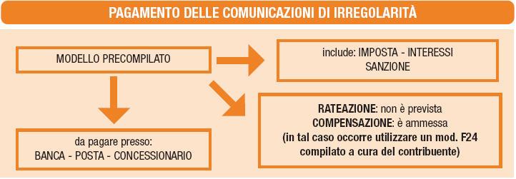 comunicazioni-irregolari-21