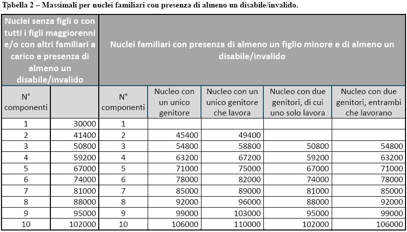 rottamazione auto regione lombardia - massimali contributo per nucleo familiare in presenza di disabili
