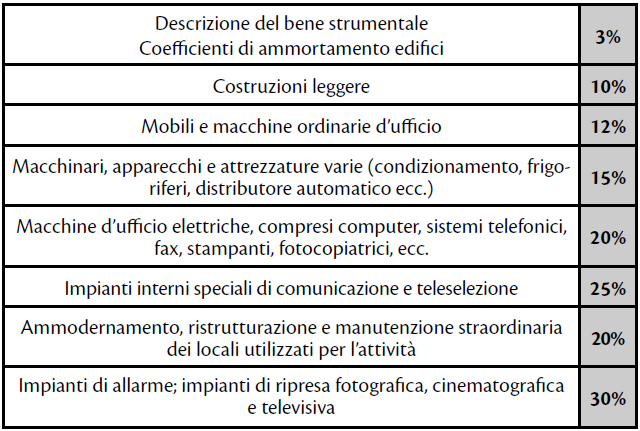 coefficienti di ammortamento beni strumentali