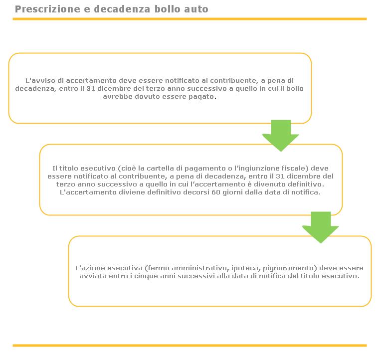 prescrizione e decadenza del bollo auto
