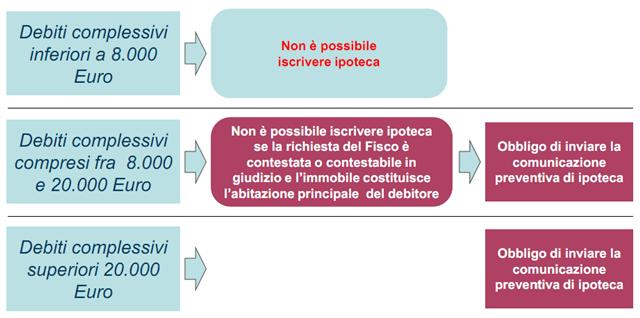 procedura esattoriale di iscrizione ipoteca - nuove soglie minime
