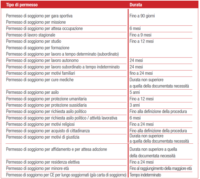 PERM/CARTA SOG. Cittadinanza - fismictorino