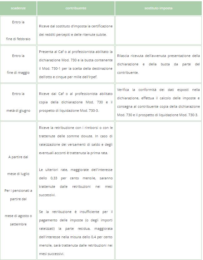 Scadenze per contribuente e sostituto d'imposta nel caso in cui l'assistenza fiscale venga richiesta al CAF - 01