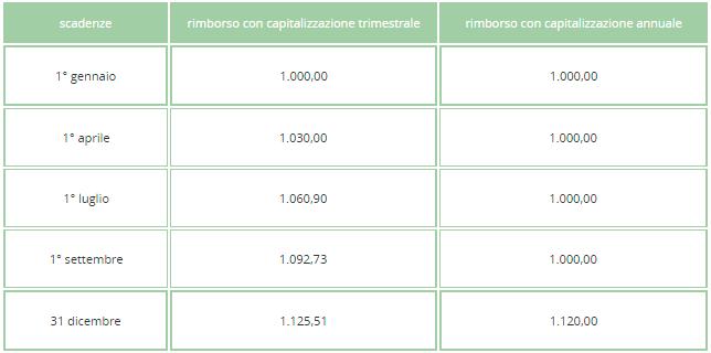 anatocismo bancario - esempio applicazione interessi trimestrali